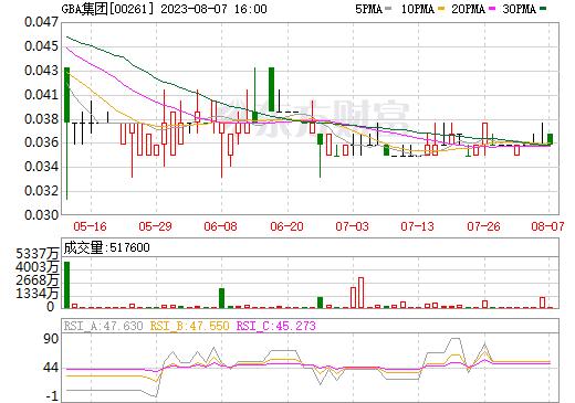 大湾区投资控股(00261)