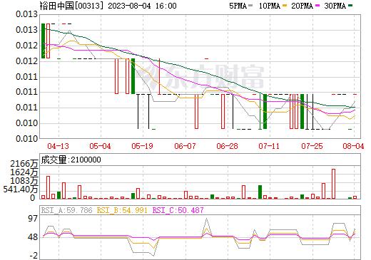 裕田中国(00313)