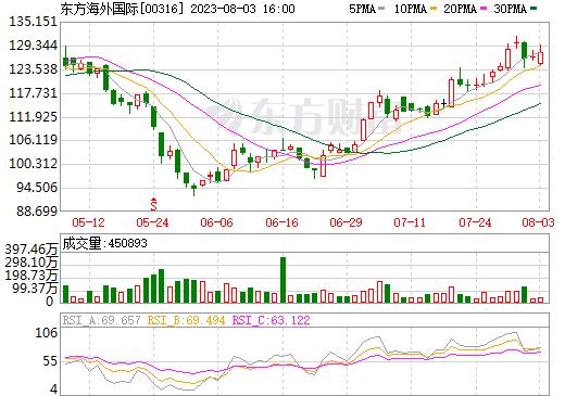 东方海外国际(00316)