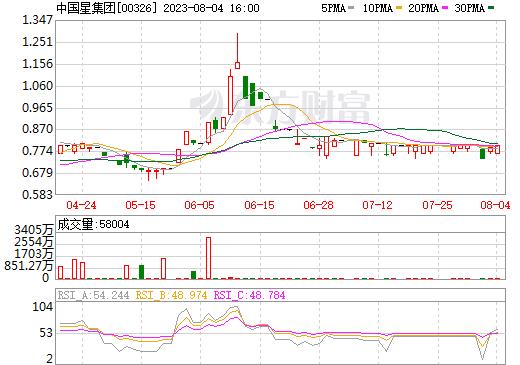 中国星集团(00326)