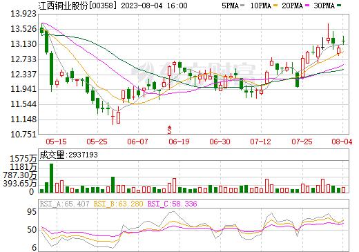 江西铜业股份(00358)