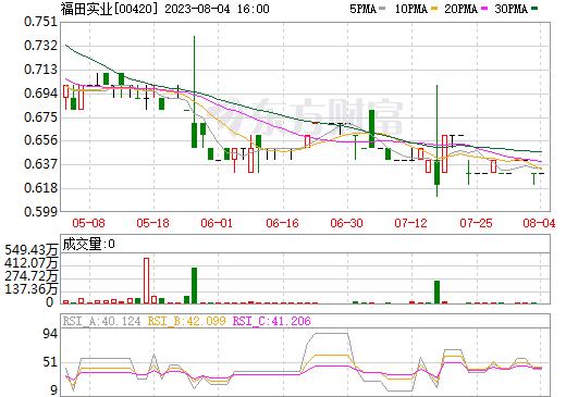 福田实业(00420)