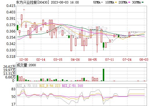 东方网库(00430)