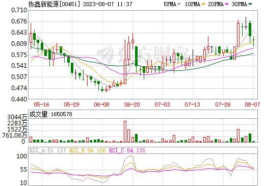 协鑫新能源(00451)