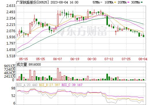 广深铁路股份(00525)