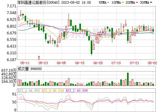 深圳高速公路股份(00548)
