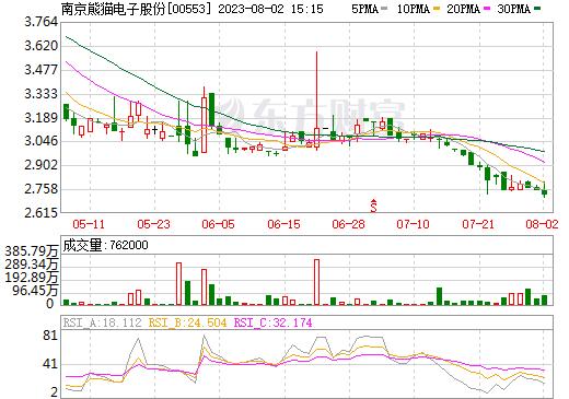 南京熊猫电子股份(00553)