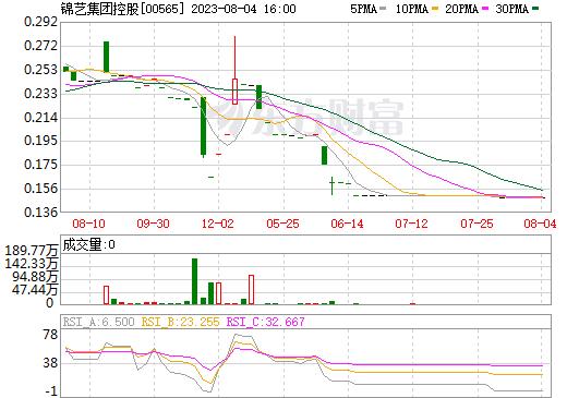 锦艺集团控股(00565)