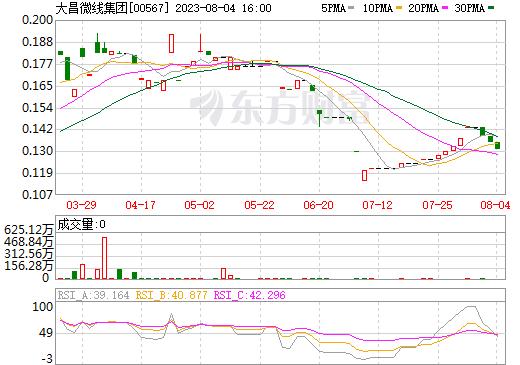 大昌微线集团(00567)
