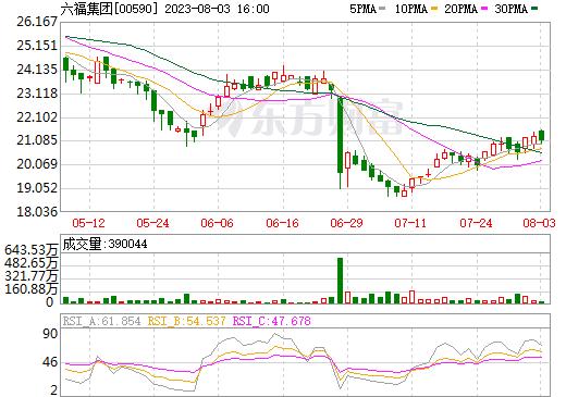 六福集团(00590)