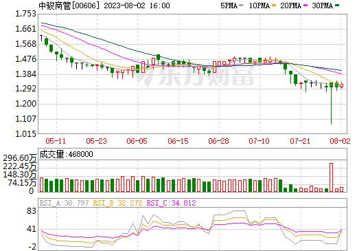 中国粮油控股(00606)
