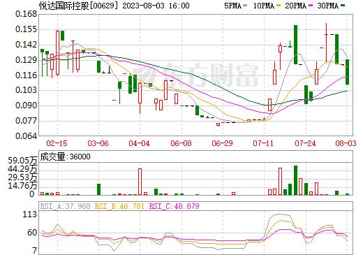 悦达国际控股(00629)