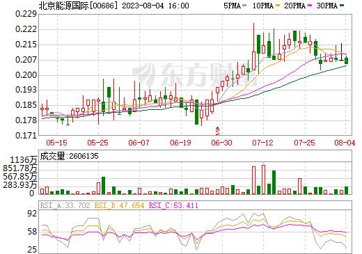 熊猫绿能(00686)