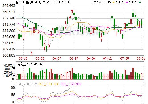 腾讯控股(00700)