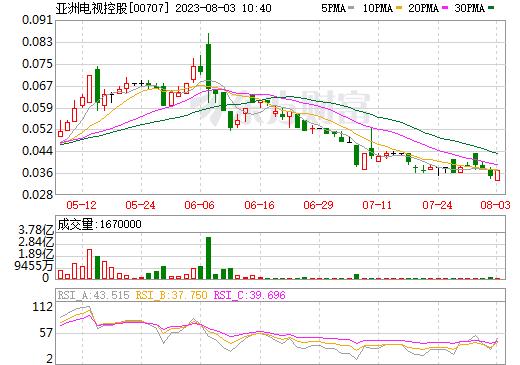 亚洲电视控股(00707)