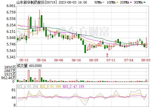 山东新华制药股份(00719)