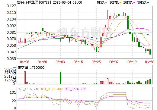 皇冠环球集团(00727)