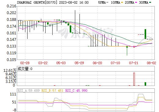 SHANGHAI GROWTH(00770)