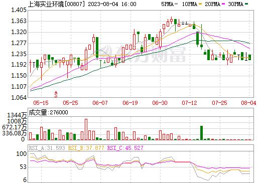 上海实业环境(00807)