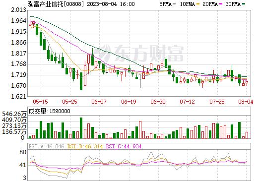 泓富产业信托(00808)