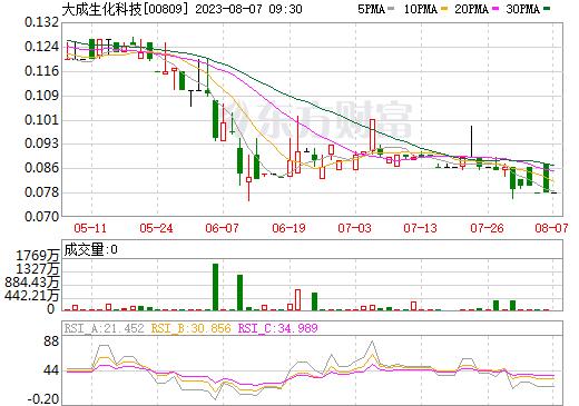 大成生化科技(00809)