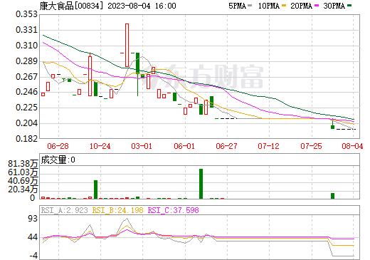 康大食品(00834)