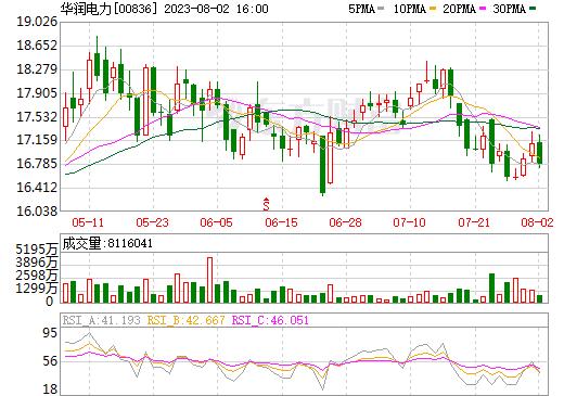 华润电力(00836)