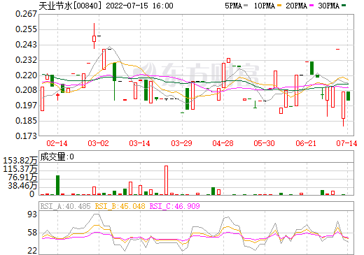 天业节水(00840)