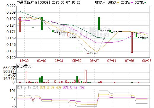 中昌国际控股(00859)