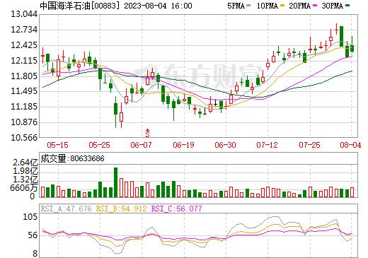 中国海洋石油(00883)