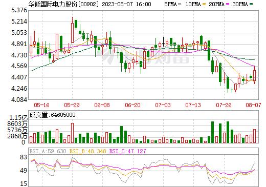 华能国际电力股份(00902)