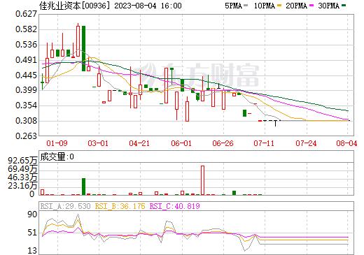 鹏程亚洲(00936)