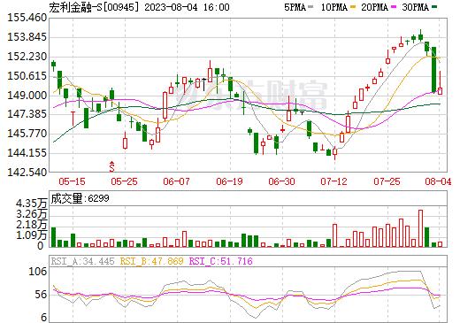 宏利金融-S(00945)