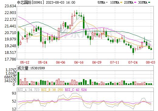 中芯国际(00981)