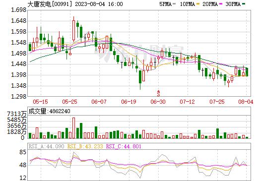 大唐发电(00991)