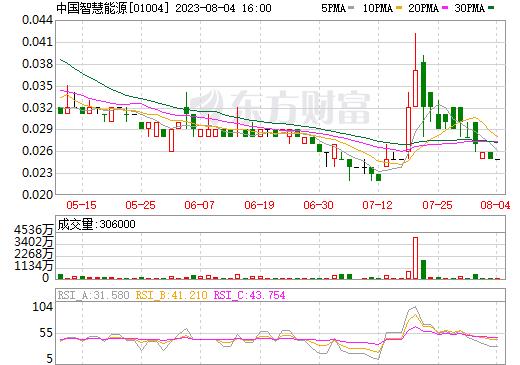 中国智慧能源(01004)