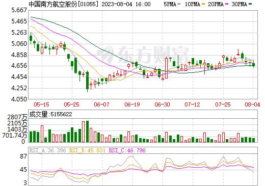 中国南方航空股份(01055)