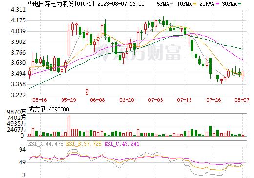 华电国际电力股份(01071)