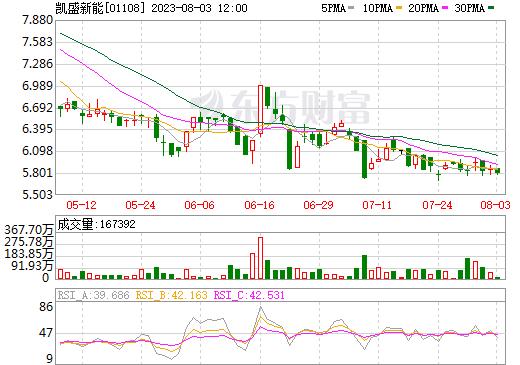 洛阳玻璃股份(01108)