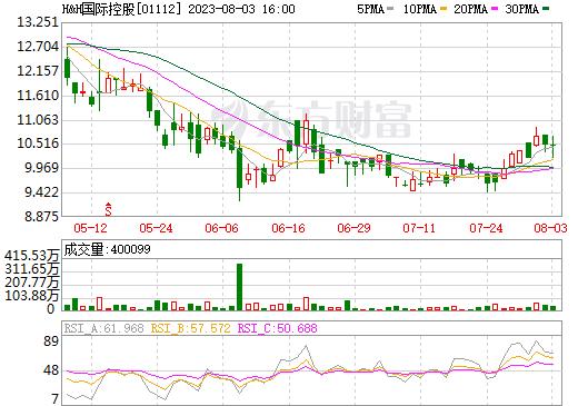 H&H国际控股(01112)