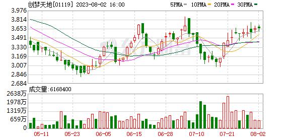 """游�蛐�I上演""""蛇吞象"""" ���籼斓�M收��酚慰萍�69.21%股��"""