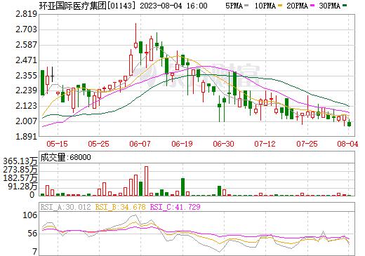 华夏健康产业(01143)