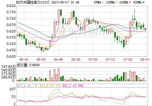 时代中国控股(01233)