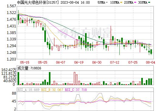 中国光大绿色环保(01257)