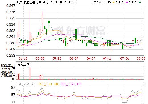 天津津燃公用(01265)