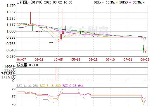云能国际(01298)