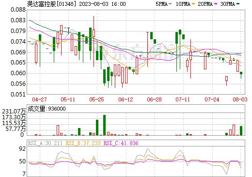 滉达富控股(01348)