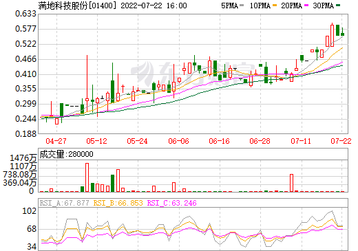满地科技股份(01400)