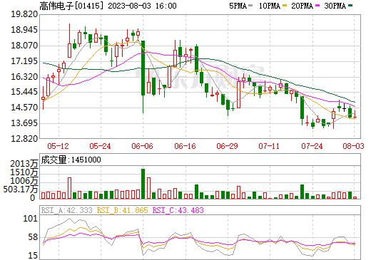 高伟电子(01415)