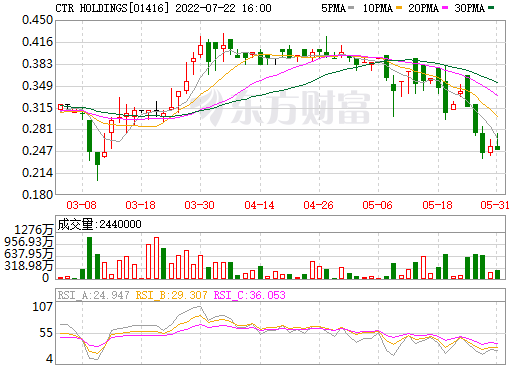 CTR HOLDINGS(01416)